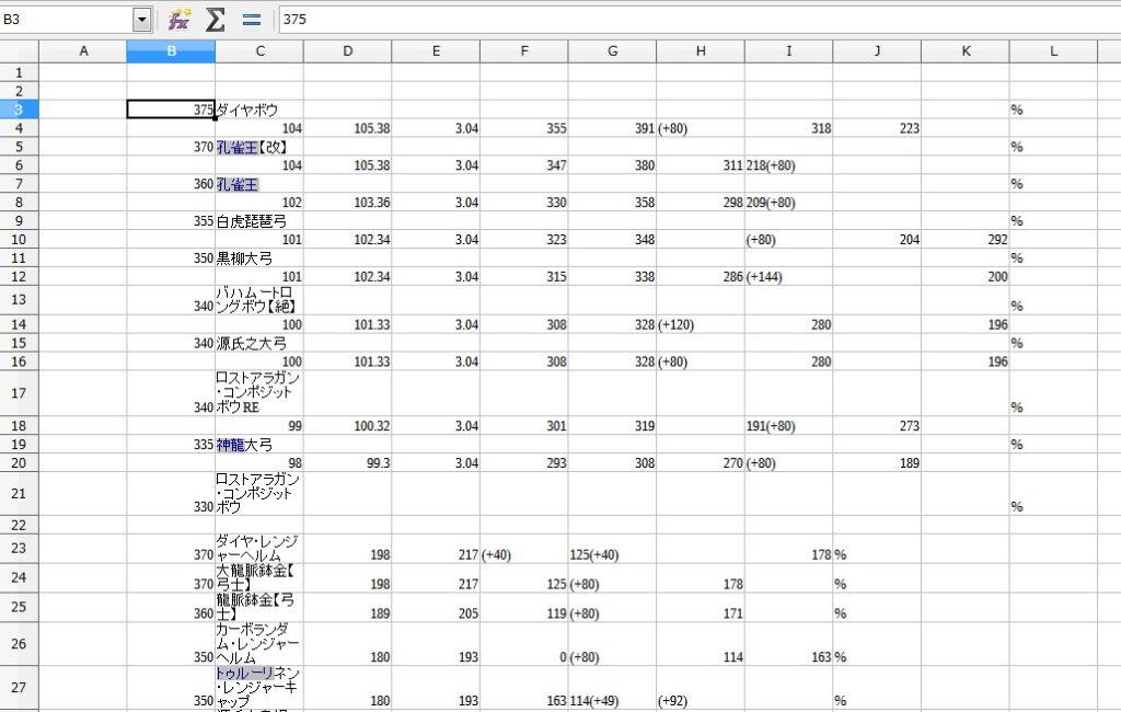 LibreOfficeで装備の性能値をグラフ化4