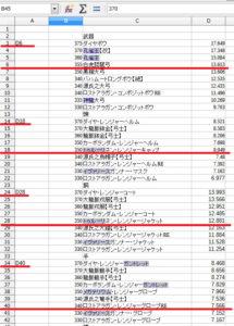 LibreOfficeで装備の性能値をグラフ化7