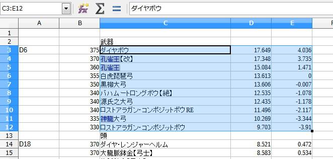 LibreOfficeで装備の性能値をグラフ化13