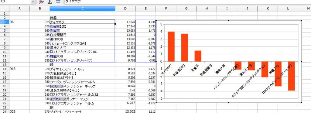 LibreOfficeで装備の性能値をグラフ化15