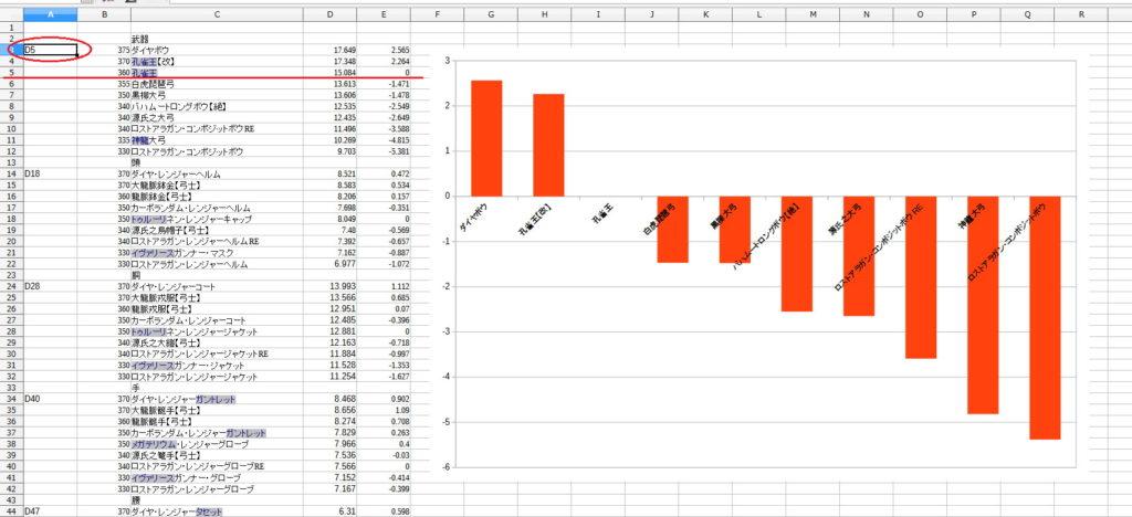 LibreOfficeで装備の性能値をグラフ化17