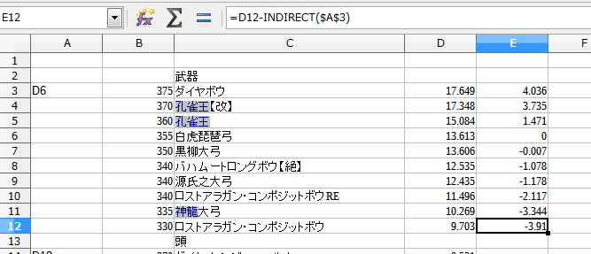 LibreOfficeで装備の性能値をグラフ化11