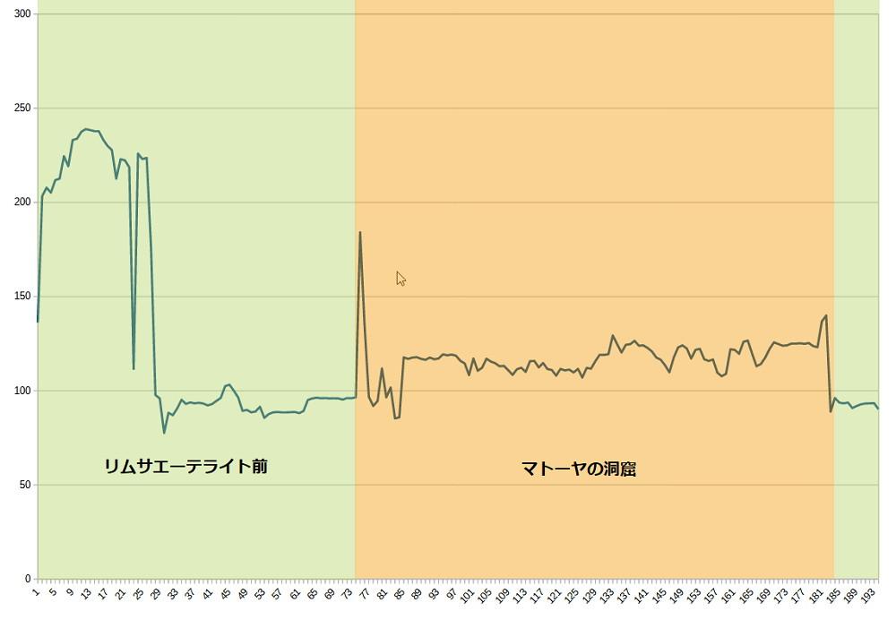 グラボをRTX3090に変えたらFF14はどれぐらい快適になるのか5